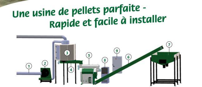 Fabrication de pellets ~ Fabrication Pellet De Bois